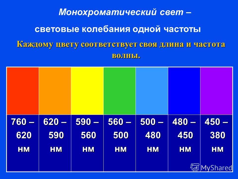 Каждому цвету соответствует своя длина и частота волны. 760 – 620 620 нм нм 620 – 590 590 нм нм 590 – 560 560 нм нм 560 – 500 500 нм нм 500 – 480 480 нм нм 480 – 450 450 нм нм 450 – 380 380 нм нм Монохроматический свет – световые колебания одной част