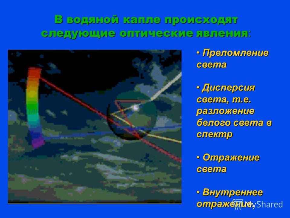 В водяной капле происходят следующие оптические явления : Преломление света Преломление света Дисперсия света, т.е. разложение белого света в спектр Дисперсия света, т.е. разложение белого света в спектр Отражение света Отражение света Внутреннее Вну