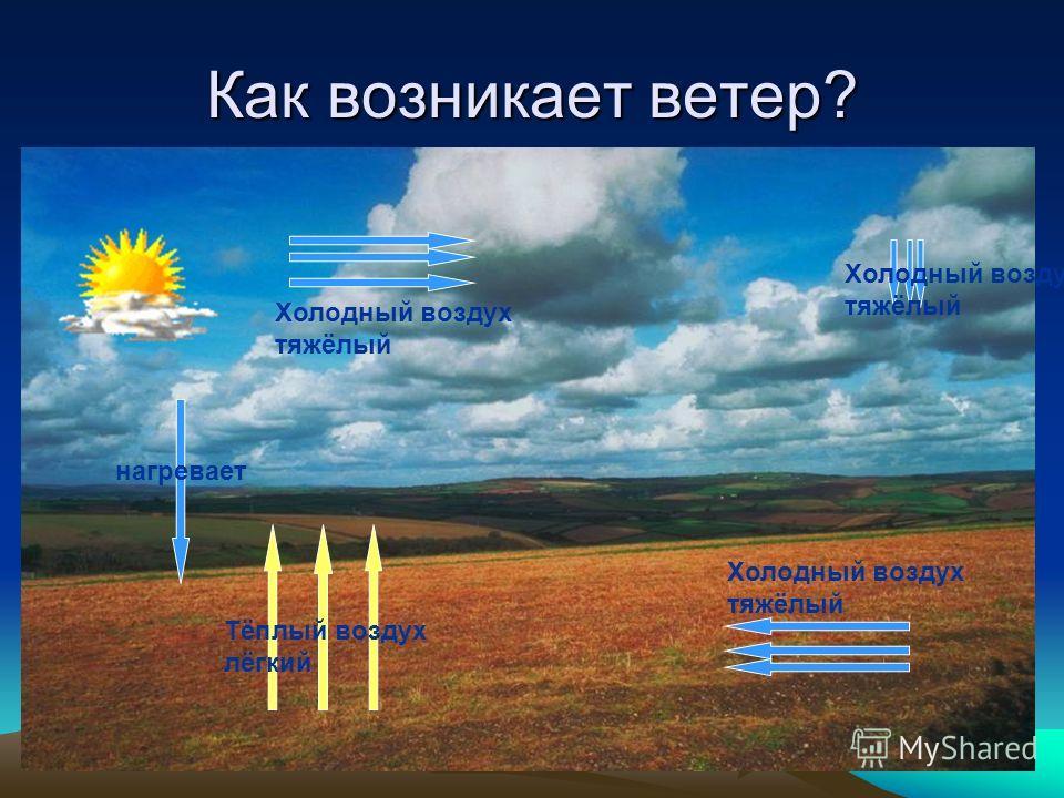 Как возникает ветер? Холодный воздух тяжёлый Холодный воздух тяжёлый нагревает Тёплый воздух лёгкий Холодный воздух тяжёлый