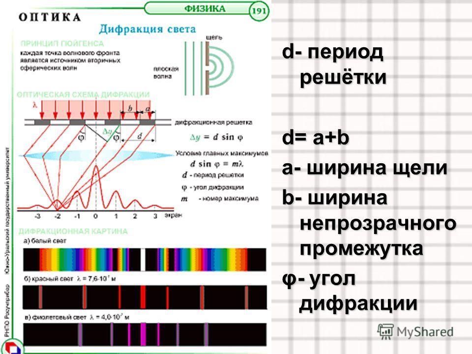 d- период решётки d= a+b a- ширина щели b- ширина непрозрачного промежутка φ- угол дифракции