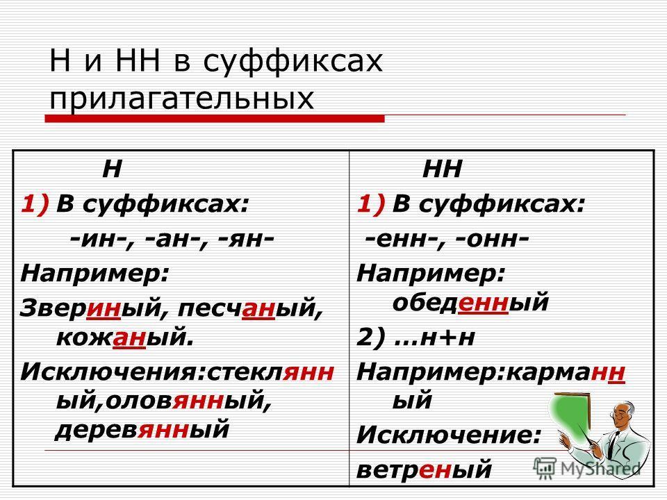 Н и НН в суффиксах прилагательных Н 1)В суффиксах: -ин-, -ан-, -ян- Например: Звериный, песчаный, кожаный. Исключения:стеклянн ый,оловянный, деревянный НН 1)В суффиксах: -енн-, -онн- Например: обеденный 2) …н+н Например:карманн ый Исключение: ветрены