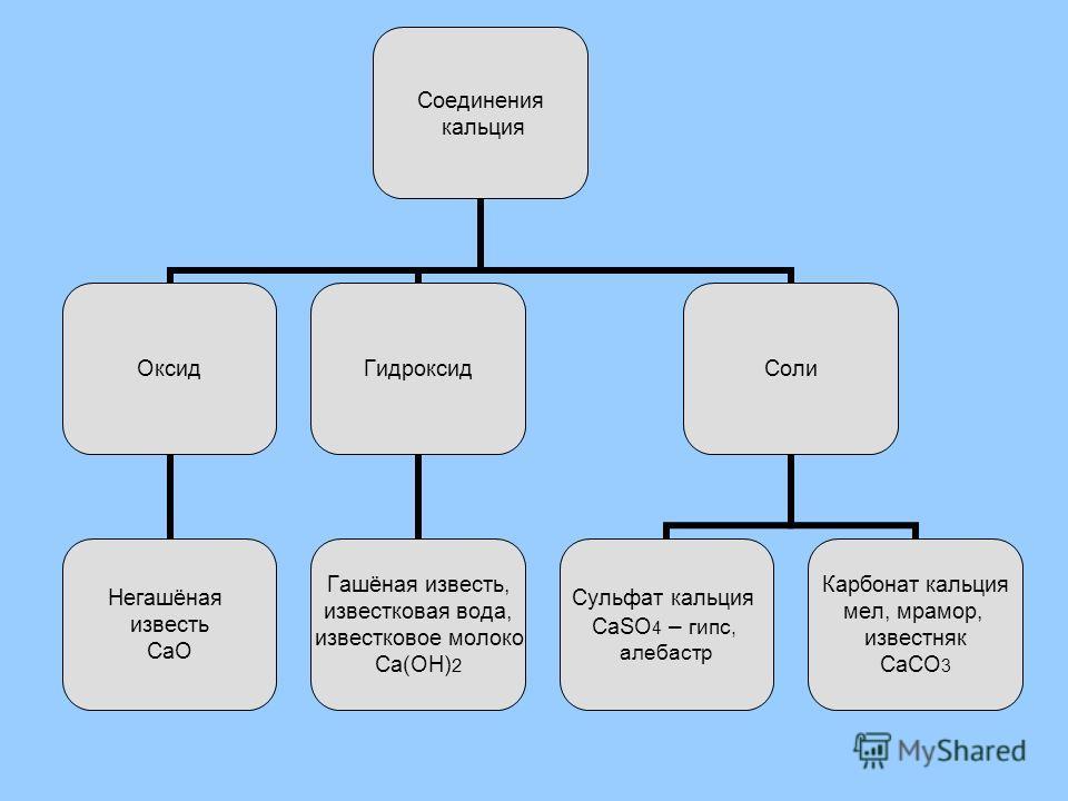 Соединения кальция Оксид Негашёная известь СаО Гидроксид Гашёная известь, известковая вода, известковое молоко Са(ОН)2 Соли Сульфат кальция СаSО4 – гипс, алебастр Карбонат кальция мел, мрамор, известняк СаСО3