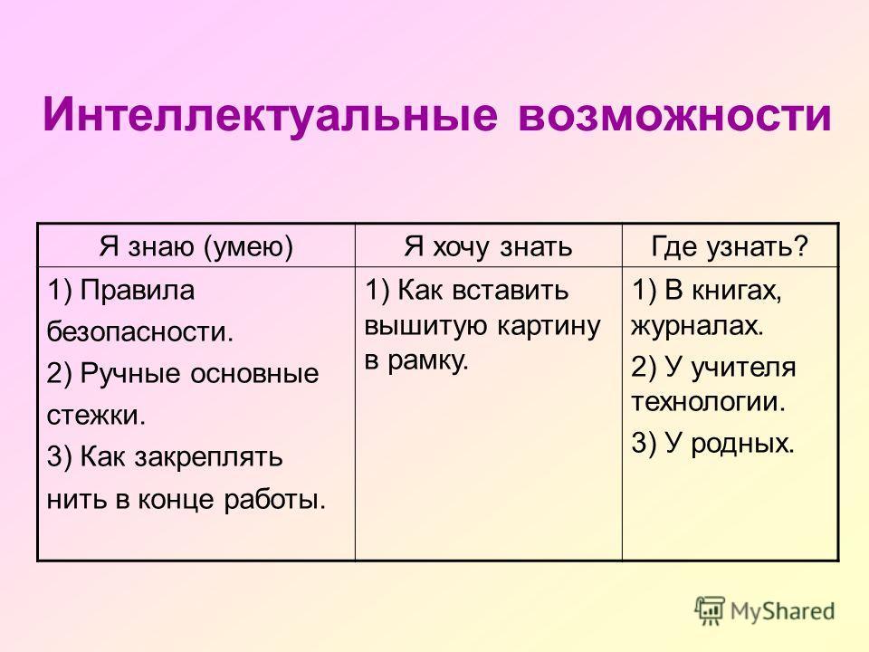 Интеллектуальные возможности Я знаю (умею)Я хочу знатьГде узнать? 1) Правила безопасности. 2) Ручные основные стежки. 3) Как закреплять нить в конце работы. 1) Как вставить вышитую картину в рамку. 1) В книгах, журналах. 2) У учителя технологии. 3) У