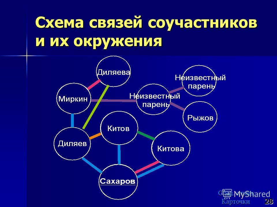 Схема связей соучастников и их окружения 28 След. слайд: Карточки След. слайд: Карточки