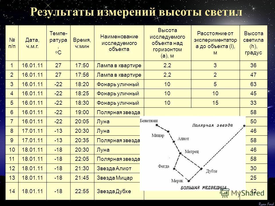 Результаты измерений высоты светил п/п Дата, ч.м.г. Темпе- ратура, º С Время, ч:мин Наименование исследуемого объекта Высота исследуемого объекта над горизонтом (а), м Расстояние от экспериментатор а до объекта (l), м Высота светила (h), градус 116.0