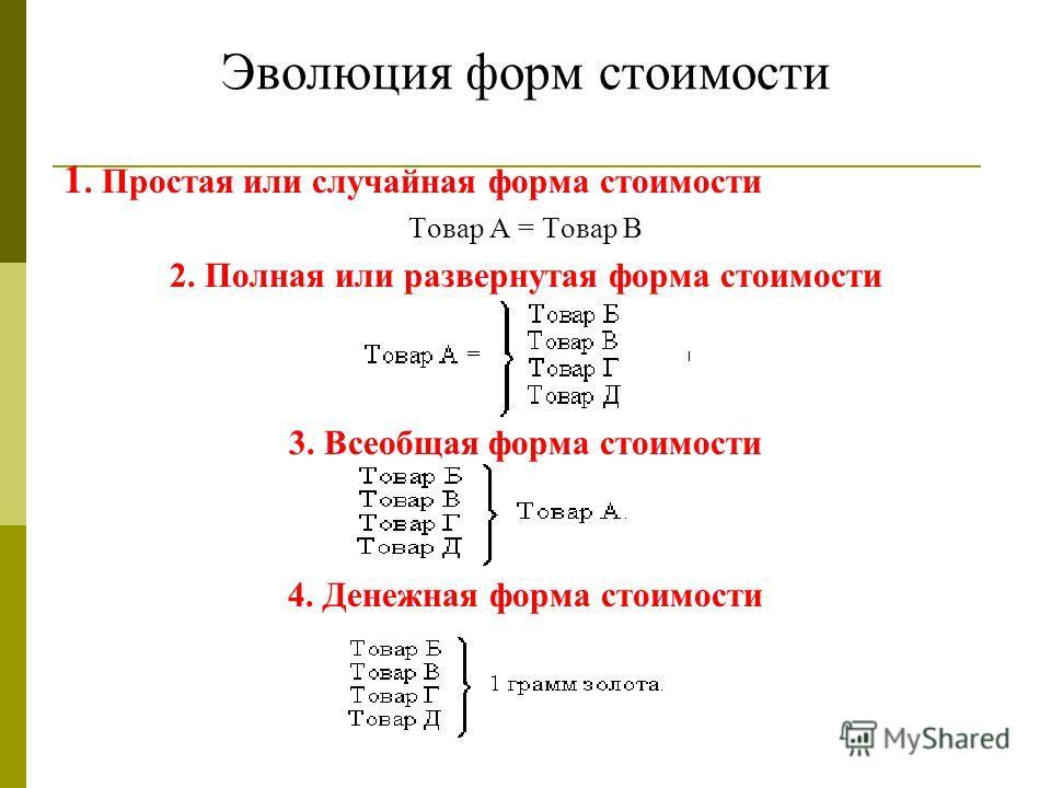 Эволюция форм стоимости 1. Простая или случайная форма стоимости Товар А = Товар В 2. Полная или развернутая форма стоимости 3. Всеобщая форма стоимости 4. Денежная форма стоимости