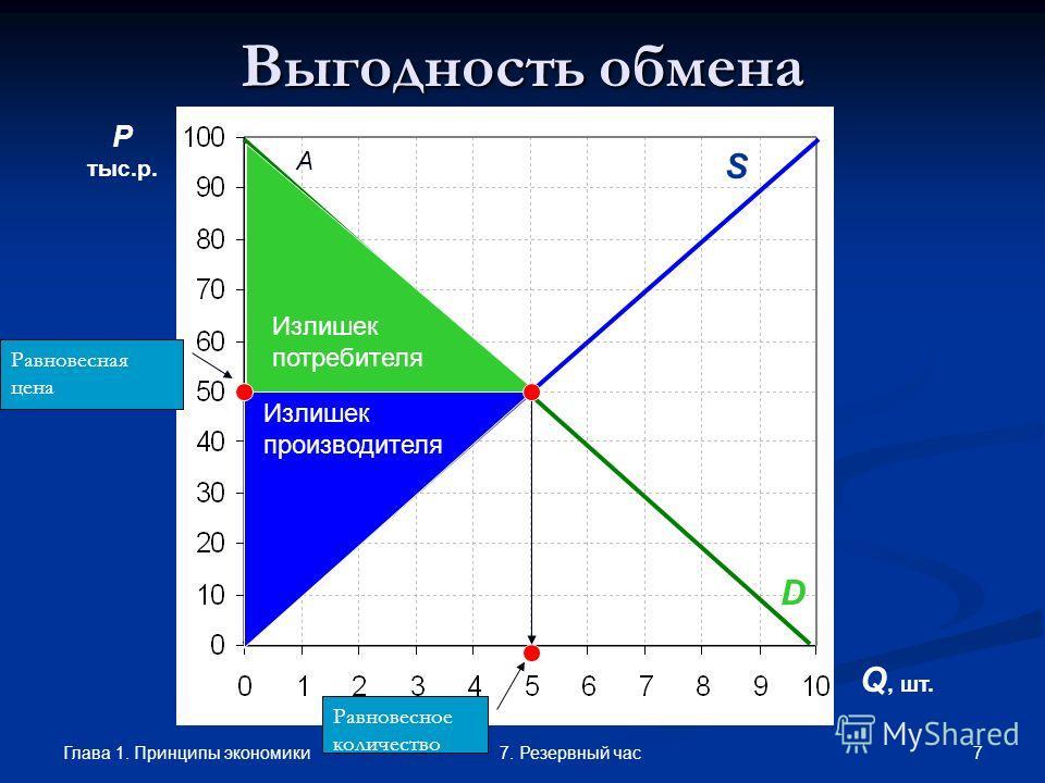 Глава 1. Принципы экономики 77. Резервный час Выгодность обмена P тыс.р. Q, шт. A D Равновесная цена Равновесное количество D S Излишек потребителя Излишек производителя