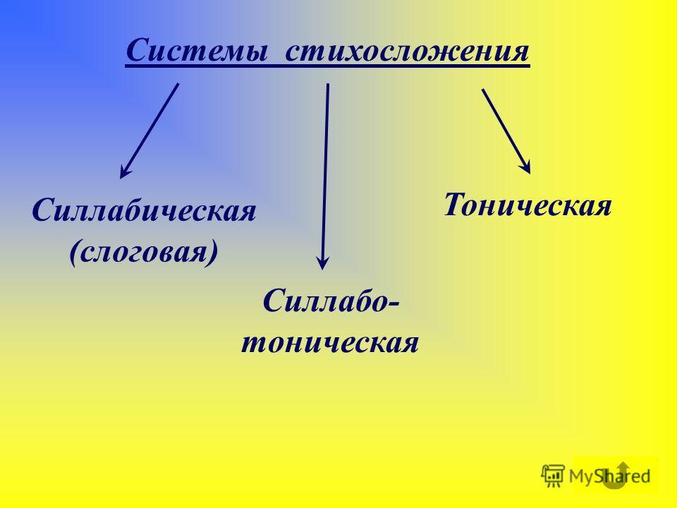 Системы стихосложения Силлабическая (слоговая) Силлабо- тоническая Тоническая
