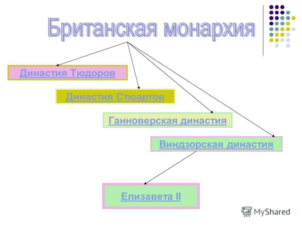 Династия Тюдоров Династия Стюартов Елизавета II Ганноверская династия Виндзорская династия