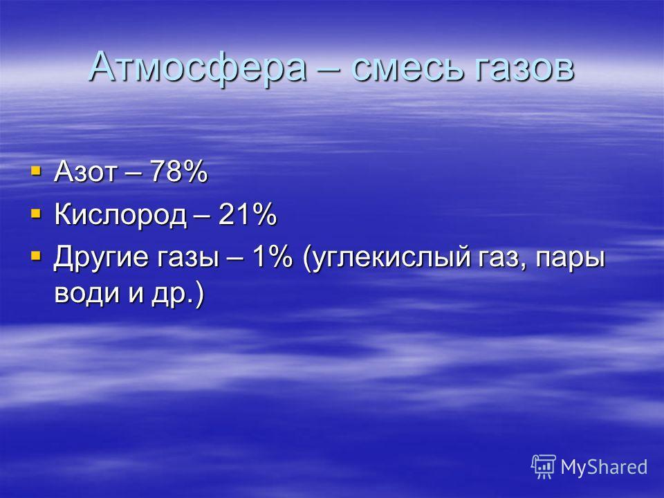 Атмосфера – смесь газов Азот – 78% Азот – 78% Кислород – 21% Кислород – 21% Другие газы – 1% (углекислый газ, пары води и др.) Другие газы – 1% (углекислый газ, пары води и др.)