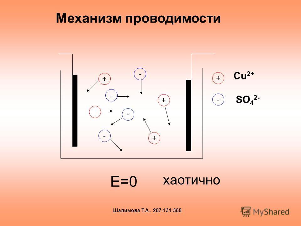 Механизм проводимости Е=0 + + + - - - - хаотично + - Сu 2+ SO 4 2- Шалимова Т.А.. 257-131-355