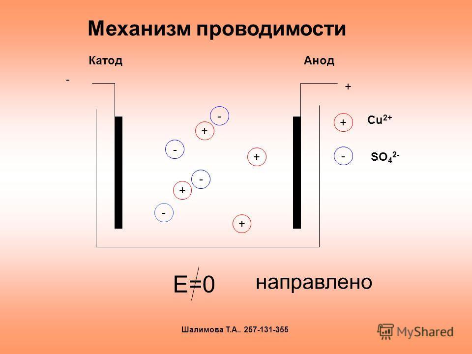Механизм проводимости Е=0 направлено + + + + - - - - - + КатодАнод + - Сu 2+ SO 4 2- Шалимова Т.А.. 257-131-355