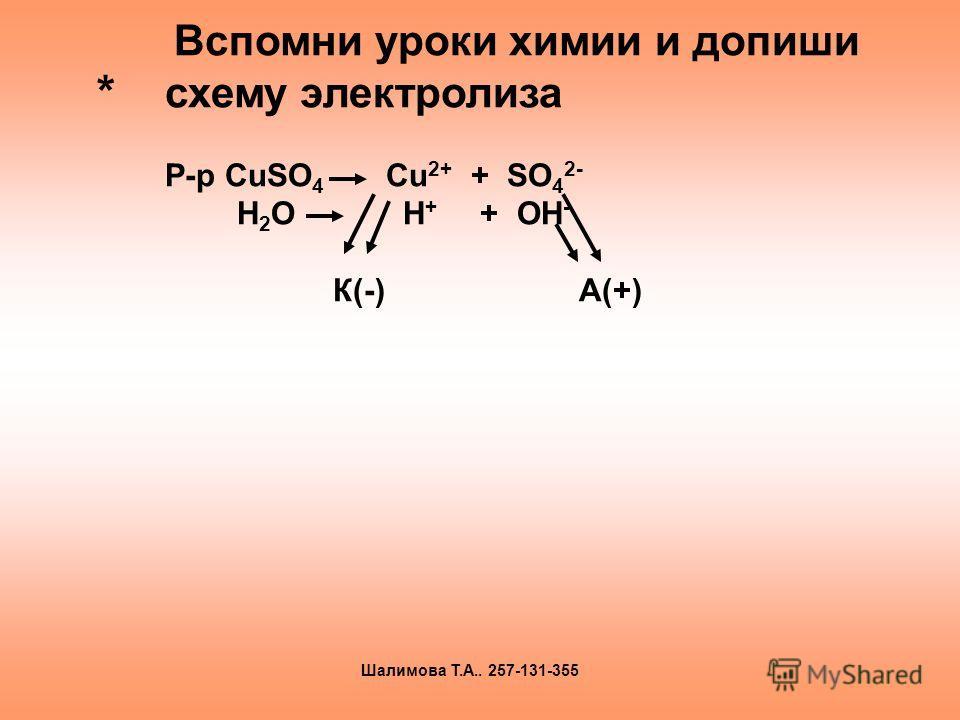 * Вспомни уроки химии и допиши схему электролиза Р-р CuSO 4 Cu 2+ + SO 4 2- H 2 O H + + OH - К(-) А(+) Шалимова Т.А.. 257-131-355