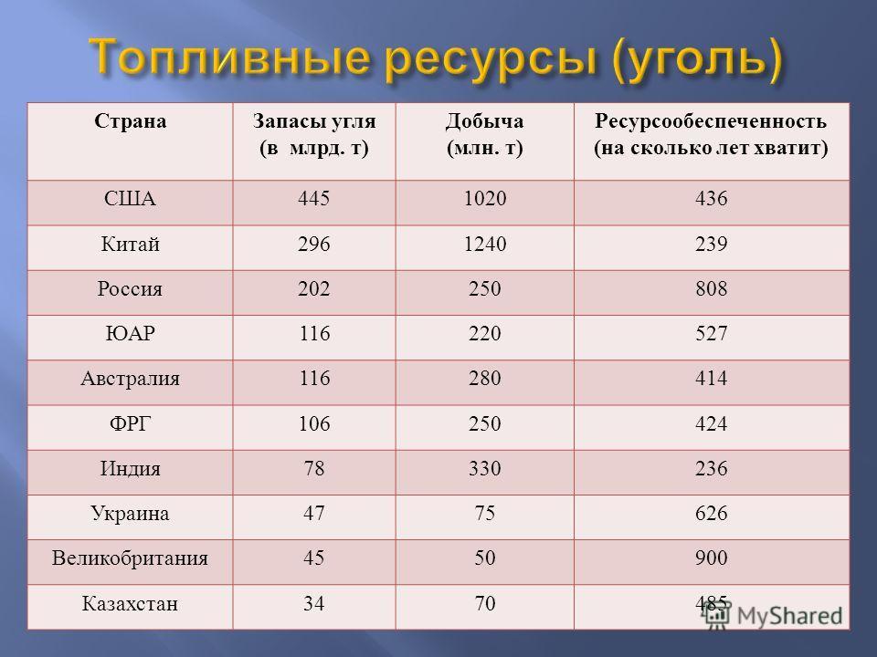 Страна Запасы угля ( в млрд. т ) Добыча ( млн. т ) Ресурсообеспеченность ( на сколько лет хватит ) США 4451020436 Китай 2961240239 Россия 202250808 ЮАР 116220527 Австралия 116280414 ФРГ 106250424 Индия 78330236 Украина 4775626 Великобритания 4550900