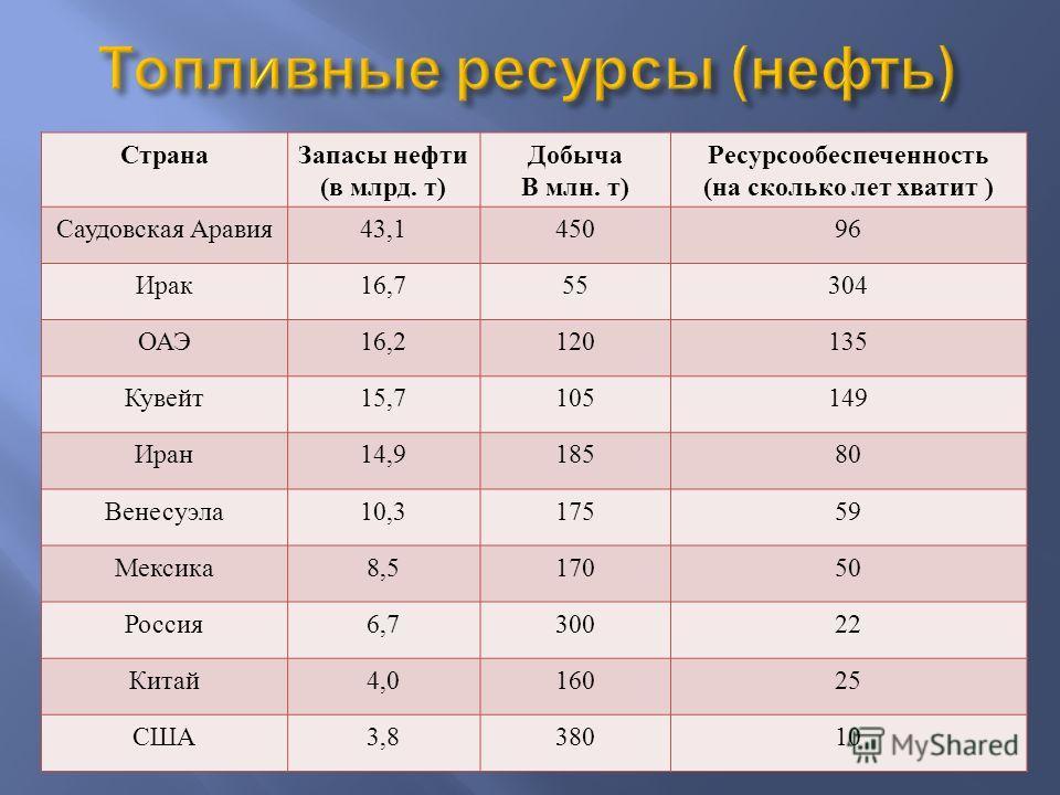 Страна Запасы нефти ( в млрд. т ) Добыча В млн. т ) Ресурсообеспеченность ( на сколько лет хватит ) Саудовская Аравия 43,145096 Ирак 16,755304 ОАЭ 16,2120135 Кувейт 15,7105149 Иран 14,918580 Венесуэла 10,317559 Мексика 8,517050 Россия 6,730022 Китай