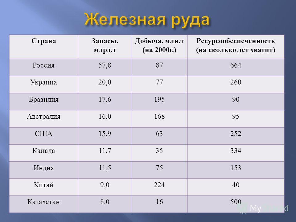 Страна Запасы, млрд. т Добыча, млн. т ( на 2000 г.) Ресурсообеспеченность ( на сколько лет хватит ) Россия 57,887664 Украина 20,077260 Бразилия 17,619590 Австралия 16,016895 США 15,963252 Канада 11,735334 Индия 11,575153 Китай 9,022440 Казахстан 8,01