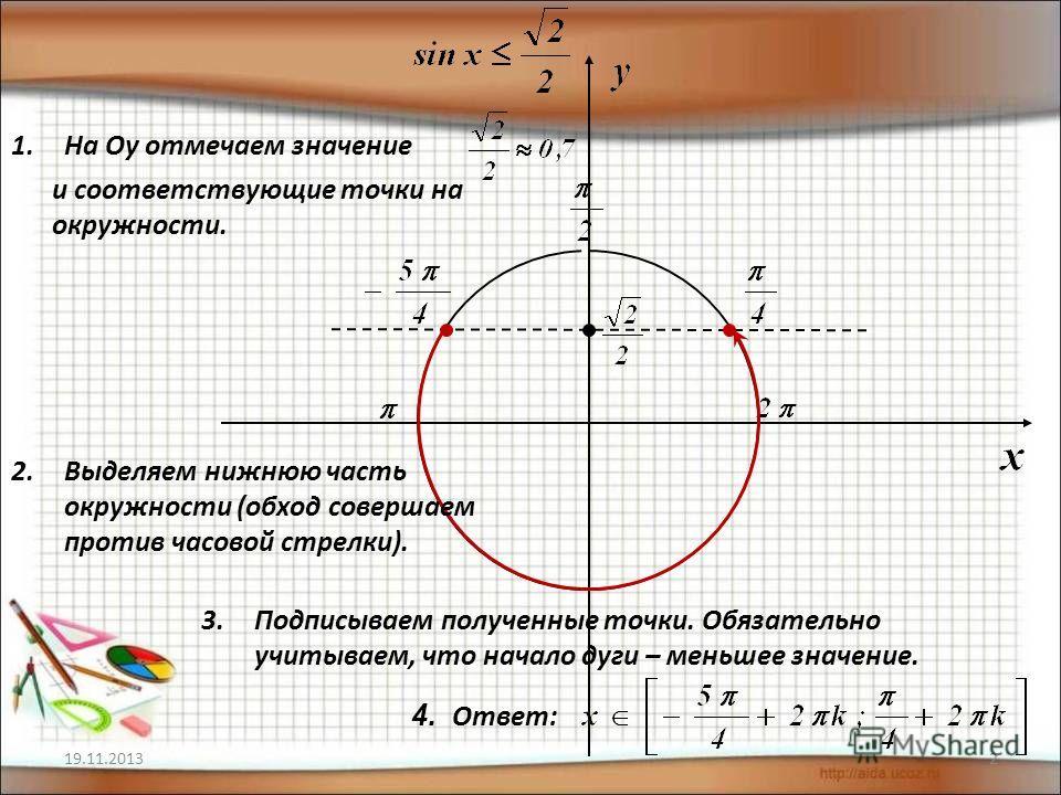 19.11.20132 1.На Оу отмечаем значение и соответствующие точки на окружности. 2.Выделяем нижнюю часть окружности (обход совершаем против часовой стрелки). 3.Подписываем полученные точки. Обязательно учитываем, что начало дуги – меньшее значение. 4. От