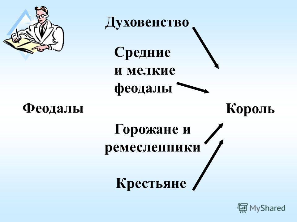 Феодалы Король Духовенство Средние и мелкие феодалы Горожане и ремесленники Крестьяне