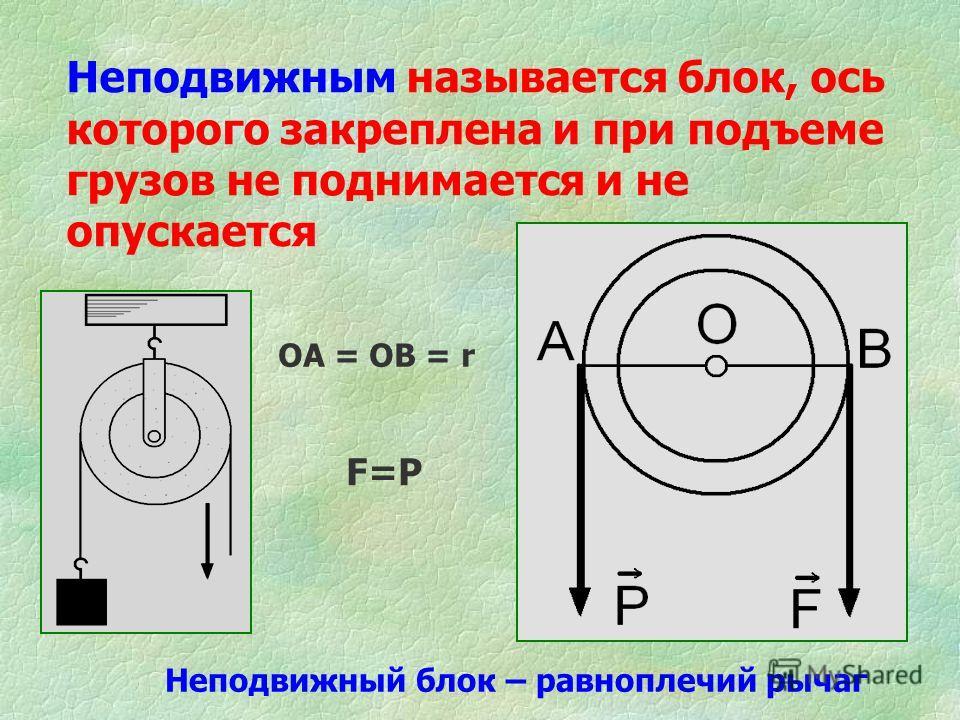 Неподвижным называется блок, ось которого закреплена и при подъеме грузов не поднимается и не опускается ОА = ОВ = r Неподвижный блок – равноплечий рычаг F=Р