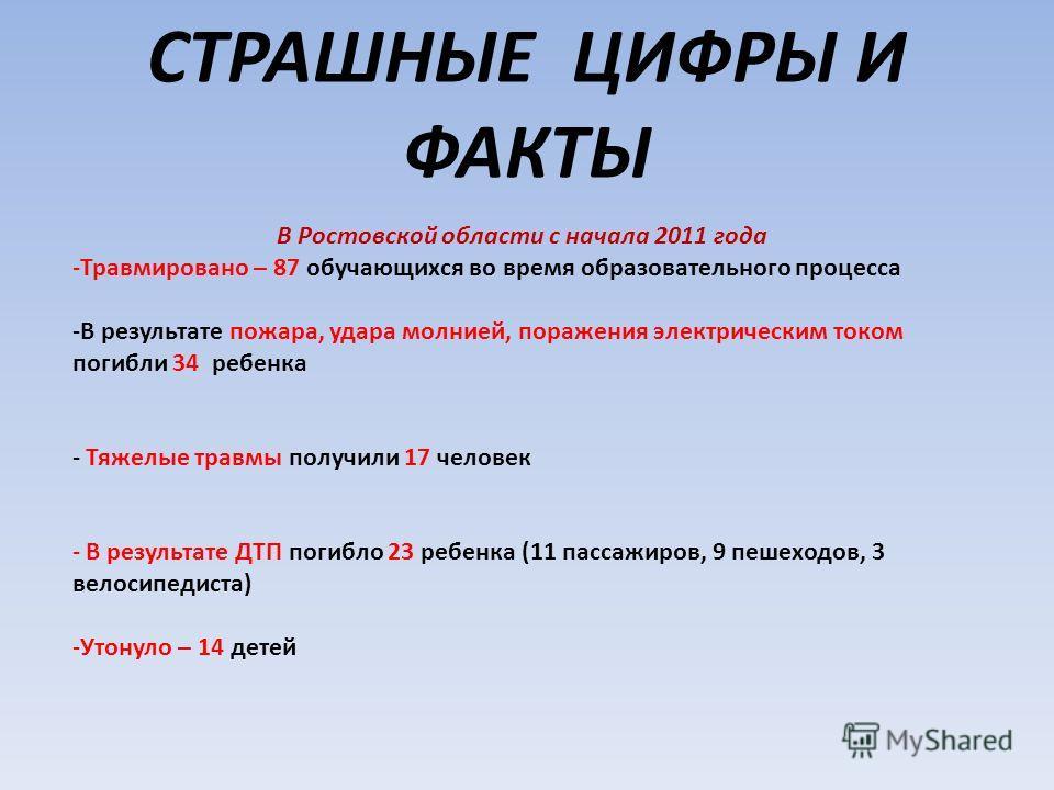 СТРАШНЫЕ ЦИФРЫ И ФАКТЫ В Ростовской области с начала 2011 года -Травмировано – 87 обучающихся во время образовательного процесса -В результате пожара, удара молнией, поражения электрическим током погибли 34 ребенка - Тяжелые травмы получили 17 челове