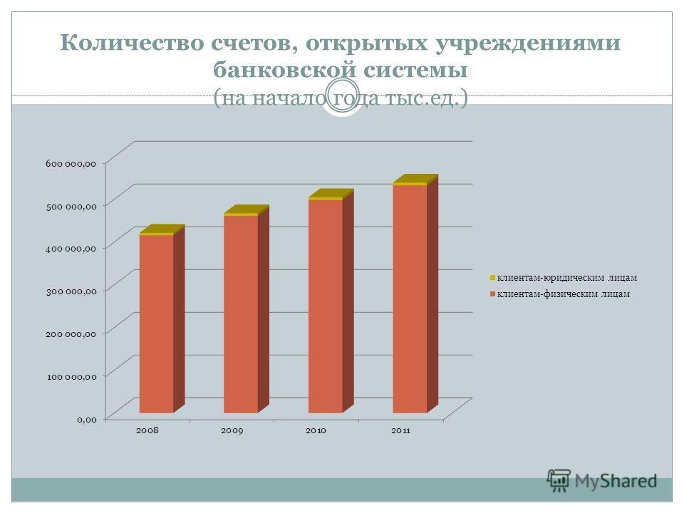 Количество счетов, открытых учреждениями банковской системы (на начало года тыс.ед.)