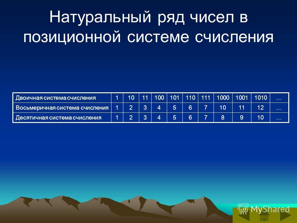 Натуральный ряд чисел в позиционной системе счисления Двоичная система счисления11011100101110111100010011010… Восьмеричная система счисления1234567101112… Десятичная система счисления12345678910…