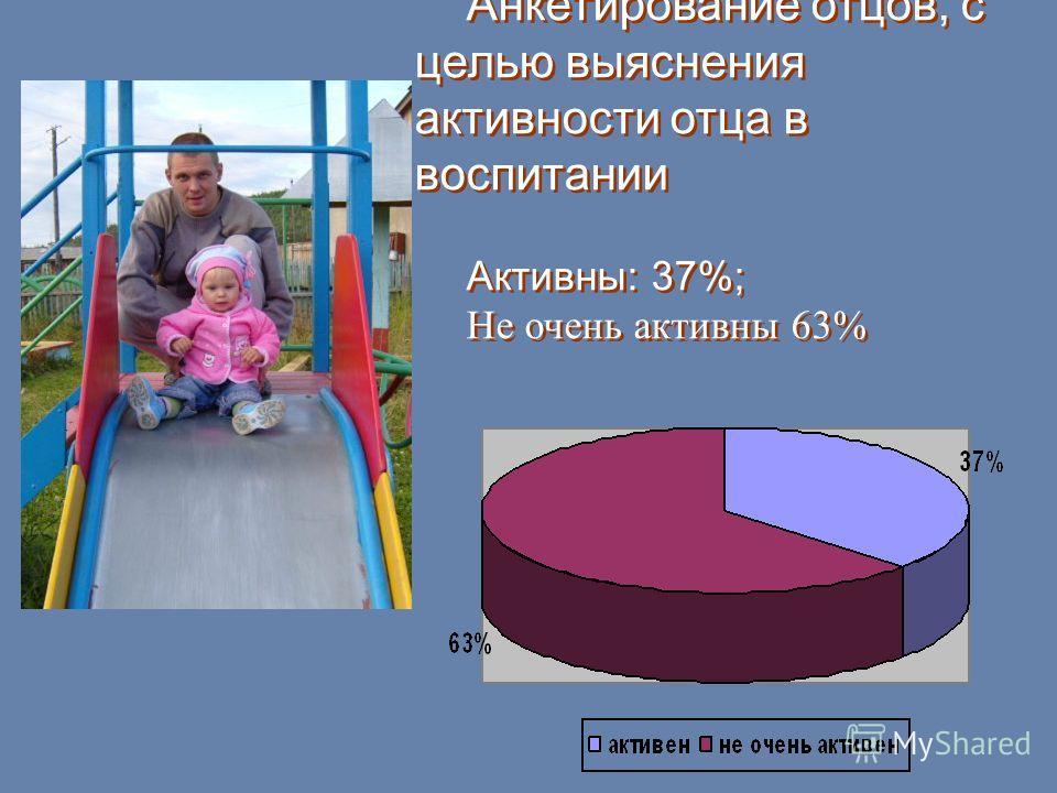 Анкетирование отцов, с целью выяснения активности отца в воспитании Активны: 37%; Не очень активны 63% Анкетирование отцов, с целью выяснения активности отца в воспитании Активны: 37%; Не очень активны 63%
