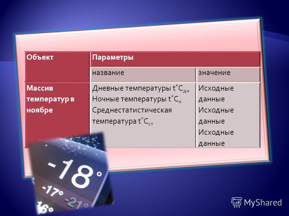 ОбъектПараметры названиезначение Массив температур в ноябре Дневные температуры t˚C дн Ночные температуры t˚C н Среднестатистическая температура t˚C ст Исходные данные