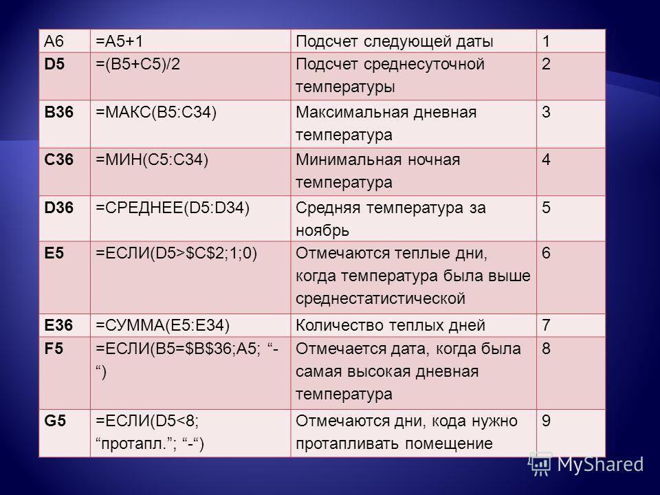 A6=A5+1Подсчет следующей даты1 D5=(B5+C5)/2 Подсчет среднесуточной температуры 2 B36=МАКС(B5:C34) Максимальная дневная температура 3 C36=МИН(C5:C34) Минимальная ночная температура 4 D36=СРЕДНЕЕ(D5:D34) Средняя температура за ноябрь 5 E5=ЕСЛИ(D5>$C$2;