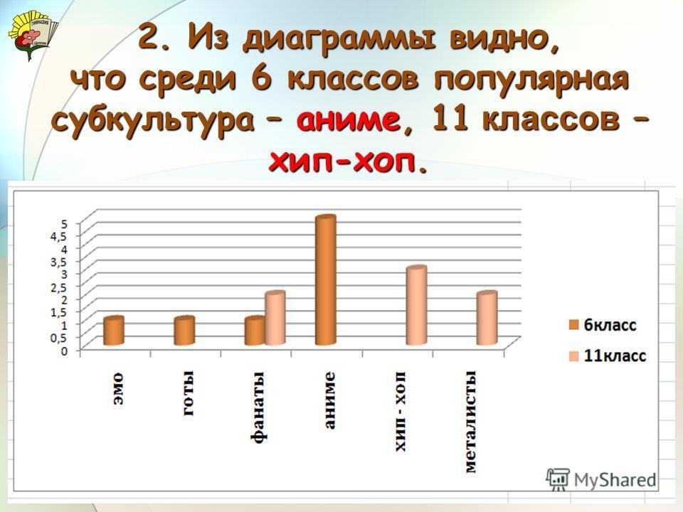 2. Из диаграммы видно, что среди 6 классов популярная субкультура – аниме, 11 классов – хип-хоп.