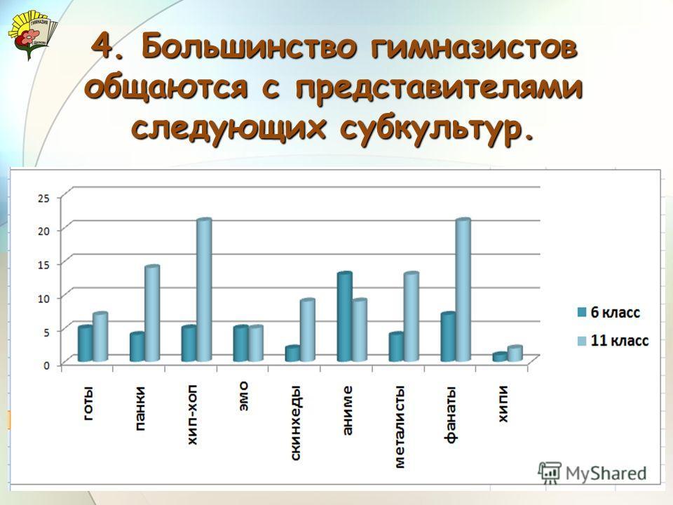 4. Большинство гимназистов общаются с представителями следующих субкультур.