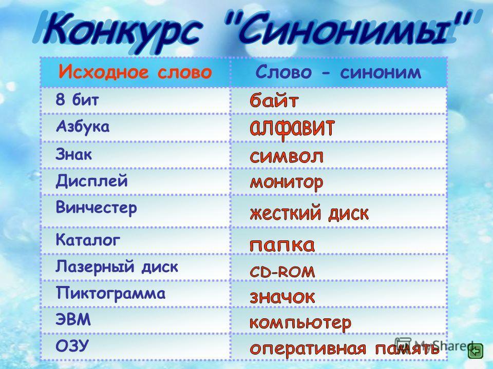 Исходное словоСлово - синоним 8 бит Азбука Знак Дисплей Винчестер Каталог Лазерный диск Пиктограмма ЭВМ ОЗУ