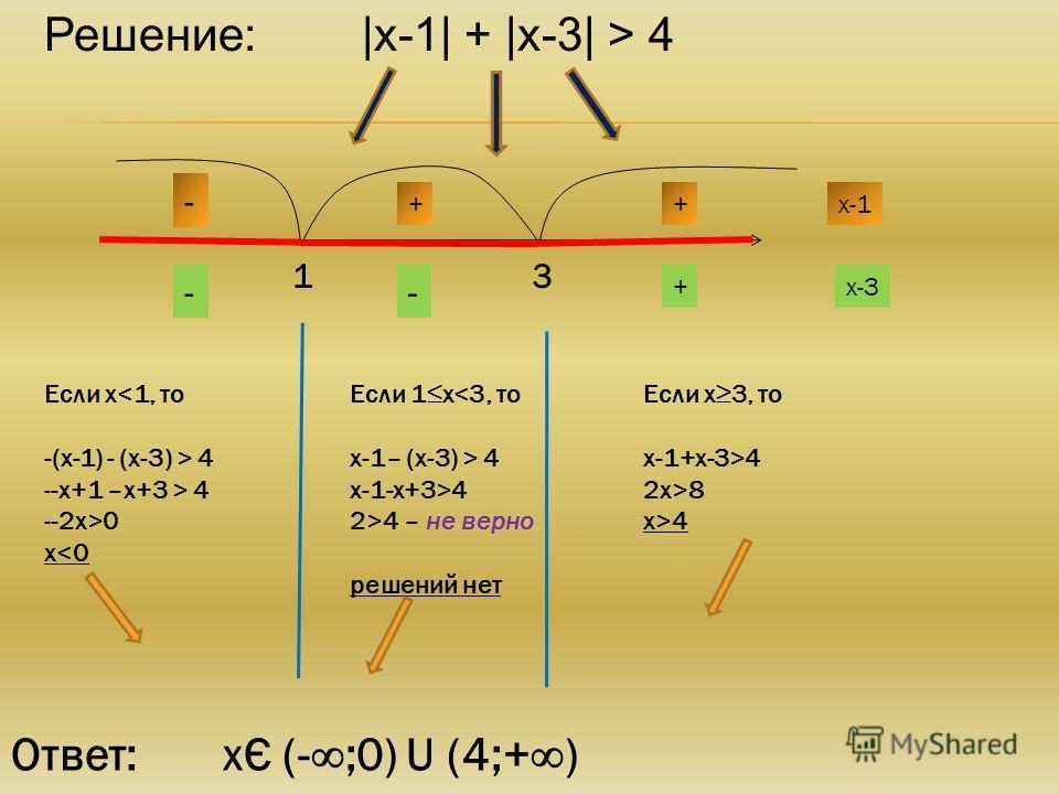 Решение:|х-1| + |х-3| > 4 13 х-1 - ++ х-3+ -- Если х 4 --х+1 –х+3 > 4 --2х>0 х4 2>4 – не верно решений нет Если х3, то х-1+х-3>4 2х>8 х>4 Ответ: хЄ (-;0) U (4;+)