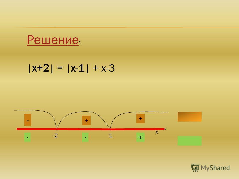 Решение Решение : |х+2| = |х-1| + х-3 -21 х х+2 х-1 - - + - + +