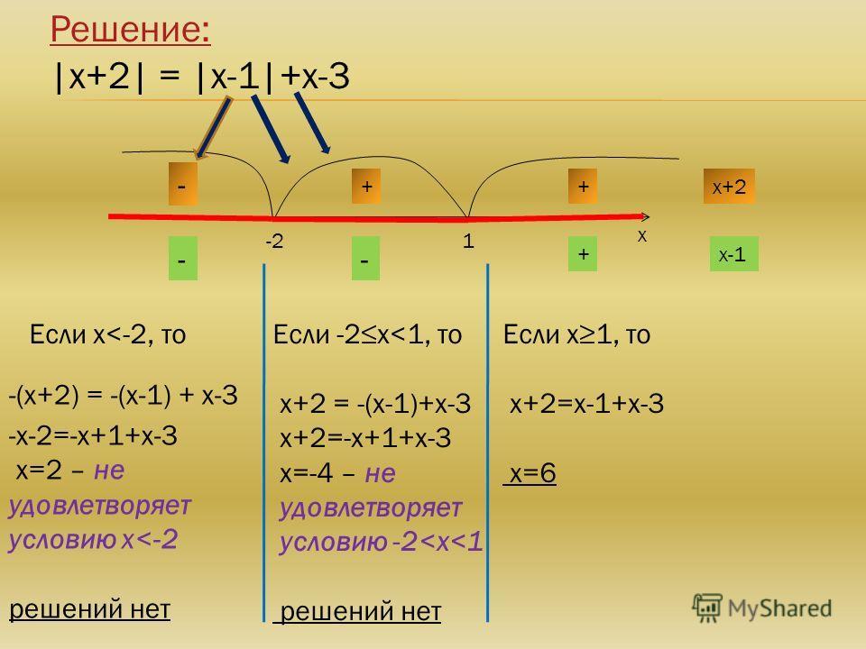 Решение: |х+2| = |х-1|+х-3 х -21 х+2 - ++ х-1+ -- -х-2=-х+1+х-3 х=2 – не удовлетворяет условию х