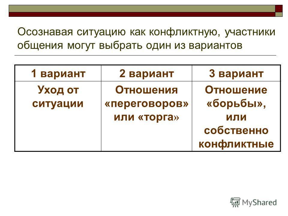 Осознавая ситуацию как конфликтную, участники общения могут выбрать один из вариантов 1 вариант2 вариант3 вариант Уход от ситуации Отношения «переговоров» или «торга » Отношение «борьбы», или собственно конфликтные