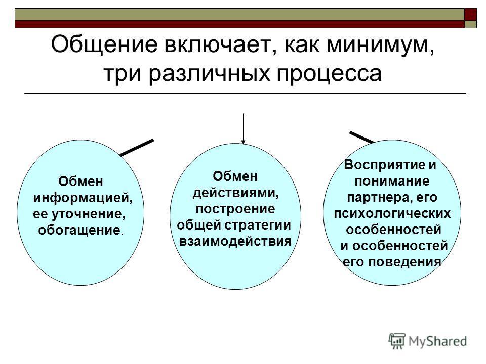 Общение включает, как минимум, три различных процесса Обмен действиями, построение общей стратегии взаимодействия Восприятие и понимание партнера, его психологических особенностей и особенностей его поведения Обмен информацией, ее уточнение, обогащен