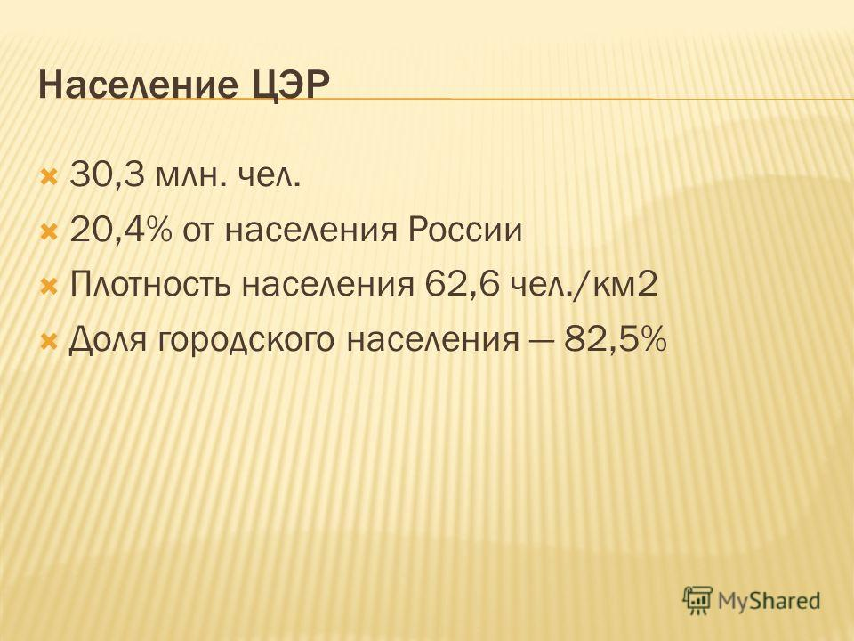 Население ЦЭР 30,3 млн. чел. 20,4% от населения России Плотность населения 62,6 чел./км2 Доля городского населения 82,5%
