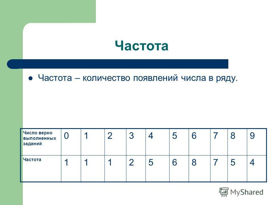 Частота Частота – количество появлений числа в ряду. Число верно выполненных заданий 0123456789 Частота 1112568754