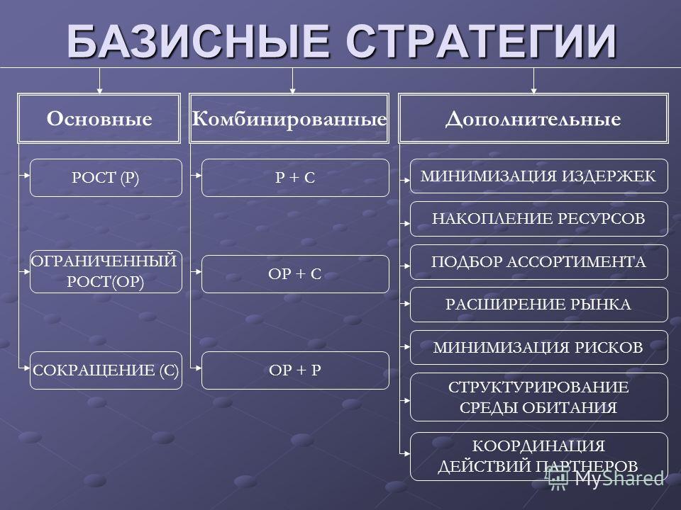 БАЗИСНЫЕ СТРАТЕГИИ РОСТ (Р) ОГРАНИЧЕННЫЙ РОСТ(ОР) СОКРАЩЕНИЕ (С) Р + С ОР + Р ОР + С МИНИМИЗАЦИЯ ИЗДЕРЖЕК СТРУКТУРИРОВАНИЕ СРЕДЫ ОБИТАНИЯ НАКОПЛЕНИЕ РЕСУРСОВ КООРДИНАЦИЯ ДЕЙСТВИЙ ПАРТНЕРОВ ПОДБОР АССОРТИМЕНТА РАСШИРЕНИЕ РЫНКА МИНИМИЗАЦИЯ РИСКОВ Основ