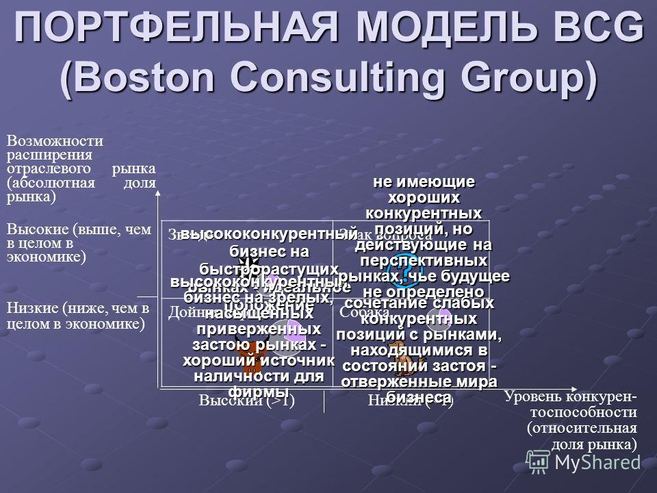 ПОРТФЕЛЬНАЯ МОДЕЛЬ BCG (Boston Consulting Group) Возможности расширения отраслевого рынка (абсолютная доля рынка) Высокие (выше, чем в целом в экономике) ЗвездаЗнак вопроса Низкие (ниже, чем в целом в экономике) Дойная короваСобака Высокий (>1)Низкий