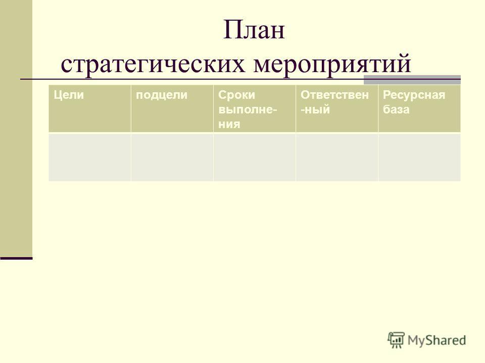 План стратегических мероприятий ЦелиподцелиСроки выполне- ния Ответствен -ный Ресурсная база