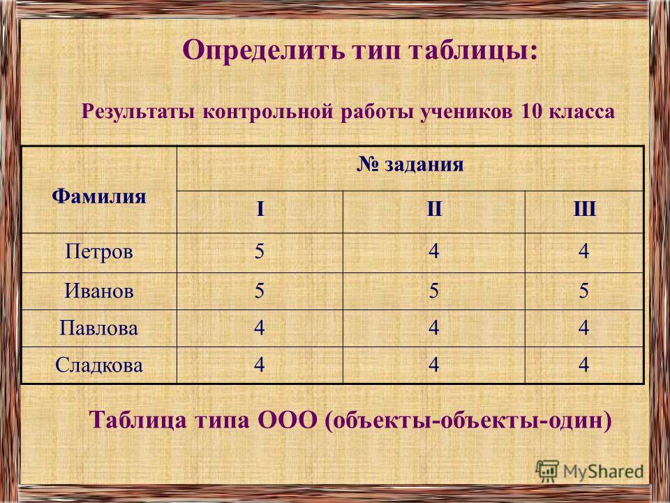 Определить тип таблицы: Таблица типа ООО (объекты-объекты-один) Фамилия задания IIIIII Петров544 Иванов555 Павлова444 Сладкова444 Результаты контрольной работы учеников 10 класса