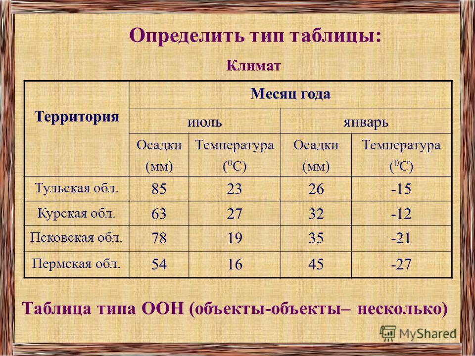 Определить тип таблицы: Таблица типа ООН (объекты-объекты– несколько) Климат Территория Месяц года июльянварь Осадки (мм) Температура ( 0 С) Осадки (мм) Температура ( 0 С) Тульская обл. 852326-15 Курская обл. 632732-12 Псковская обл. 781935-21 Пермск