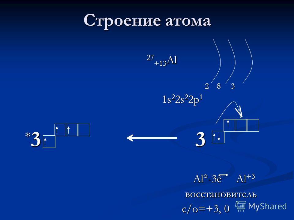 Строение атома 27 +13 Al 27 +13 Al 2 8 3 2 8 3 1s 2 2s 2 2p 1 1s 2 2s 2 2p 1 * 3 3 Al°-3ê Al +3 Al°-3ê Al +3 восстановитель восстановитель с/о=+3, 0 с/о=+3, 0