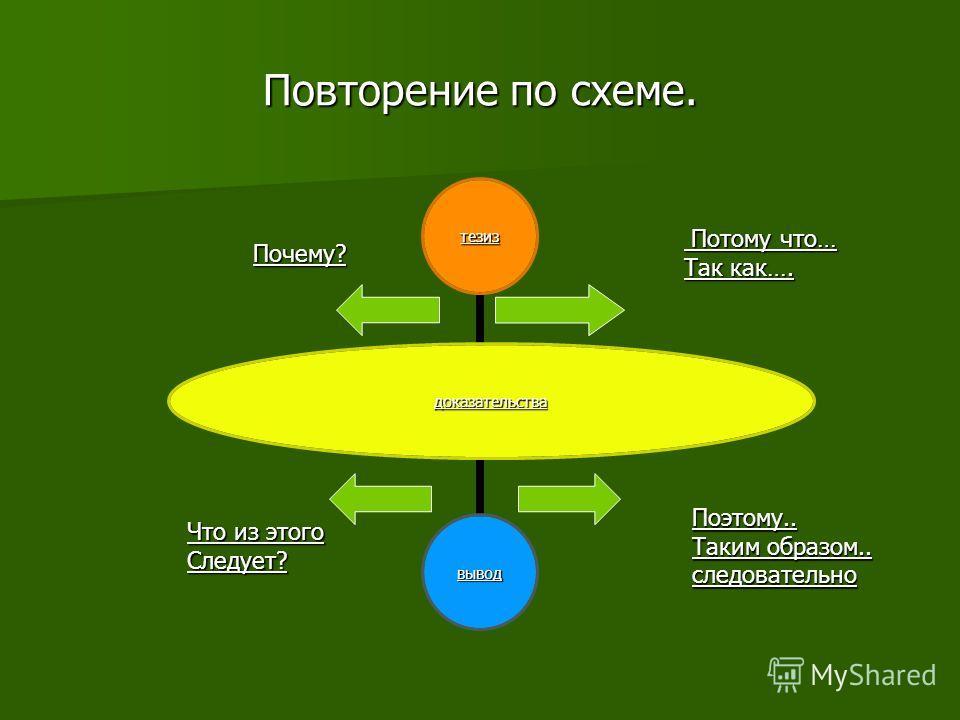Повторение по схеме. доказательства тезиз вывод Потому что… Потому что… Так как…. Почему? Что из этого Следует? Поэтому.. Таким образом.. следовательно