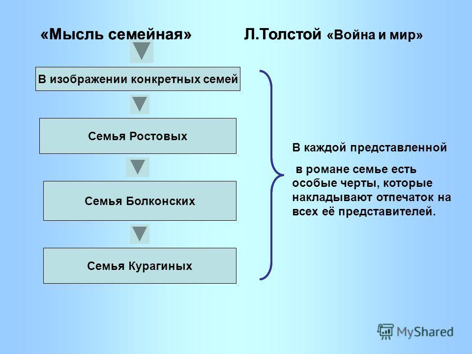 Л.Толстой «Война и мир» В