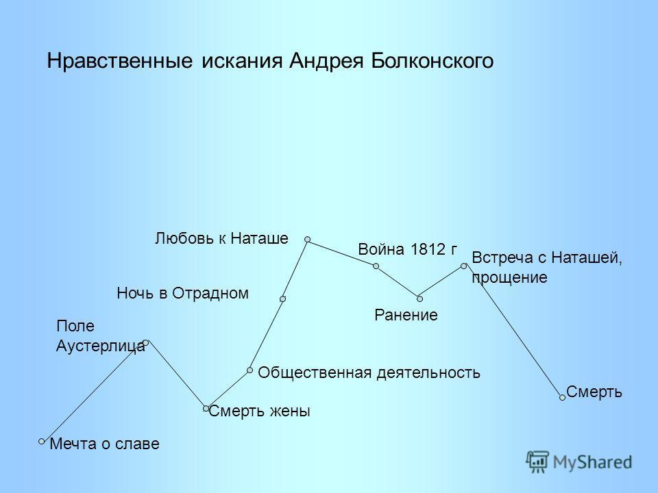искания Андрея Болконского