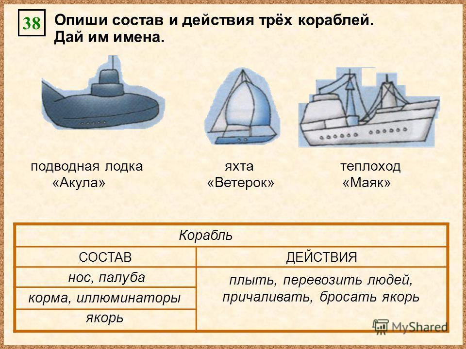 «Маяк»«Акула»«Ветерок» подводная лодкаяхтатеплоход Опиши состав и действия трёх кораблей. Дай им имена. 38 СОСТАВДЕЙСТВИЯ плыть, перевозить людей, причаливать, бросать якорь нос, палуба корма, иллюминаторы якорь Корабль