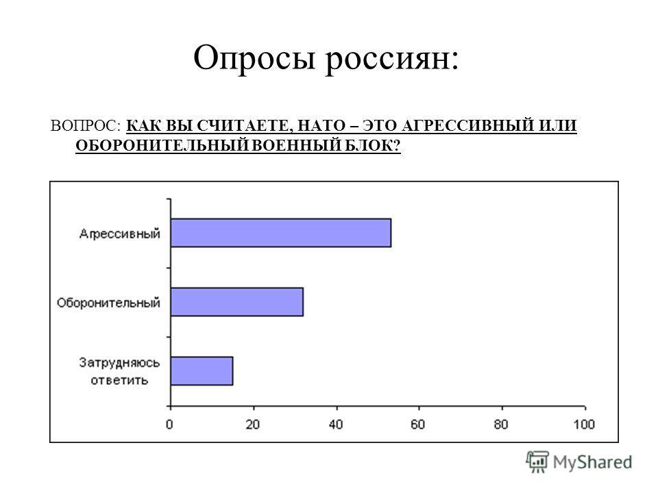 Опросы россиян: ВОПРОС: КАК ВЫ СЧИТАЕТЕ, НАТО – ЭТО АГРЕССИВНЫЙ ИЛИ ОБОРОНИТЕЛЬНЫЙ ВОЕННЫЙ БЛОК?